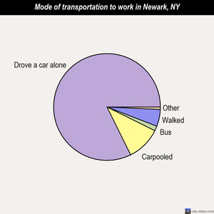 Newark mode of transportation to work chart