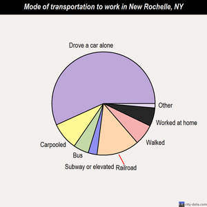 New Rochelle mode of transportation to work chart