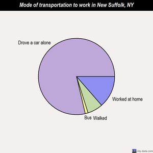 New Suffolk mode of transportation to work chart