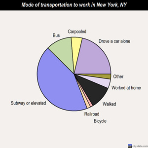 New York mode of transportation to work chart