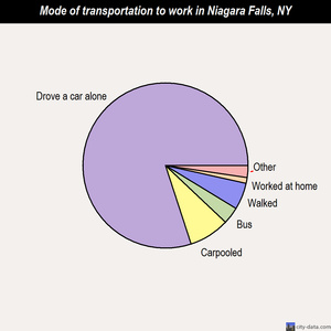 Niagara Falls mode of transportation to work chart