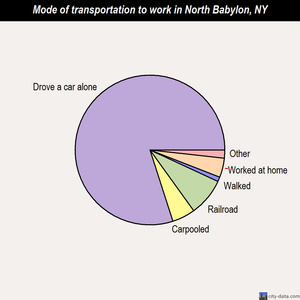 North Babylon mode of transportation to work chart