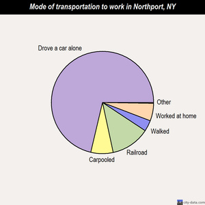 Northport mode of transportation to work chart
