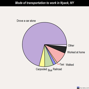 Nyack mode of transportation to work chart