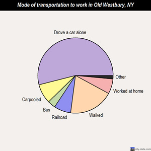 Old Westbury mode of transportation to work chart