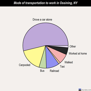 Ossining mode of transportation to work chart