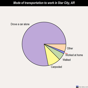 Star City mode of transportation to work chart