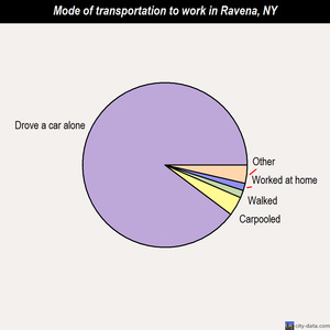 Ravena mode of transportation to work chart