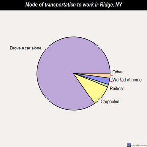 Ridge mode of transportation to work chart