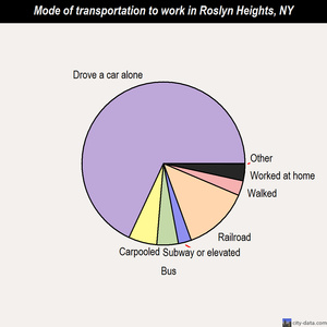 Roslyn Heights mode of transportation to work chart