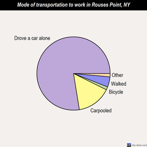Rouses Point mode of transportation to work chart