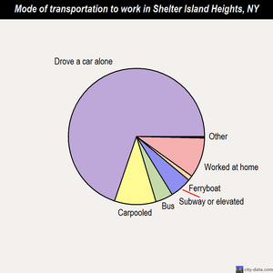 Shelter Island Heights mode of transportation to work chart