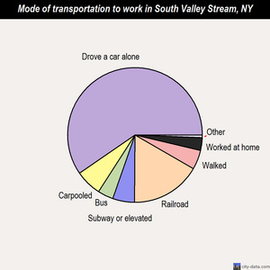 South Valley Stream mode of transportation to work chart