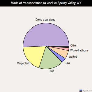 Spring Valley mode of transportation to work chart