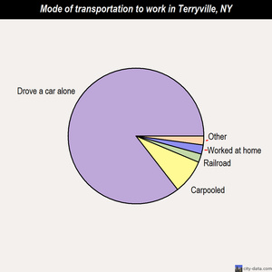 Terryville mode of transportation to work chart