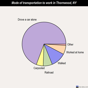 Thornwood mode of transportation to work chart
