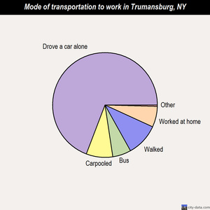 Trumansburg mode of transportation to work chart