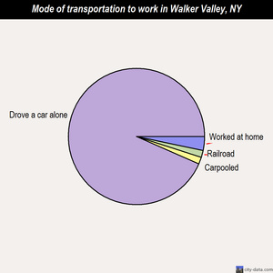 Walker Valley mode of transportation to work chart