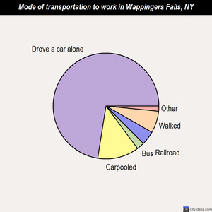 Wappingers Falls mode of transportation to work chart