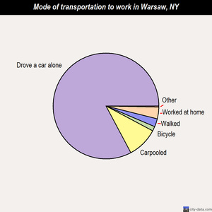 Warsaw mode of transportation to work chart