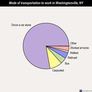 Washingtonville mode of transportation to work chart