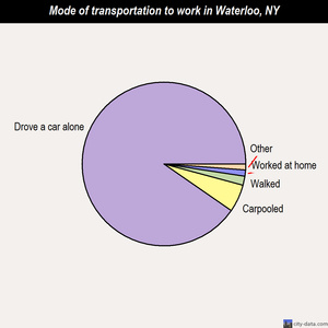 Waterloo mode of transportation to work chart