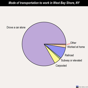 West Bay Shore mode of transportation to work chart