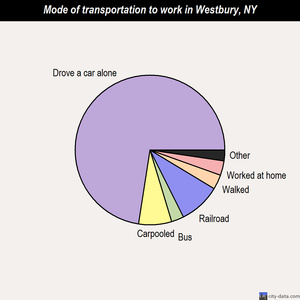 Westbury mode of transportation to work chart