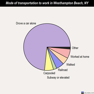 Westhampton Beach mode of transportation to work chart