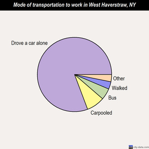 West Haverstraw mode of transportation to work chart