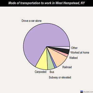 West Hempstead mode of transportation to work chart
