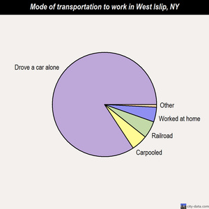 West Islip mode of transportation to work chart