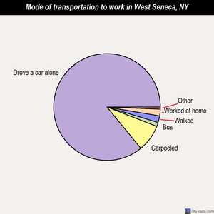 West Seneca mode of transportation to work chart