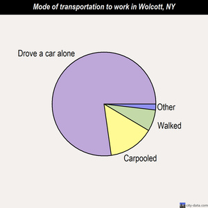 Wolcott mode of transportation to work chart