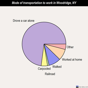 Woodridge mode of transportation to work chart