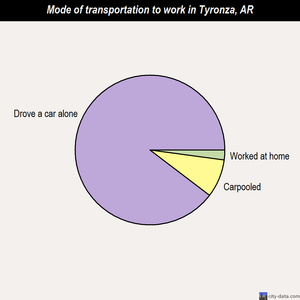 Tyronza mode of transportation to work chart