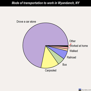 Wyandanch mode of transportation to work chart