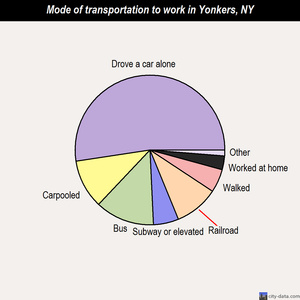 Yonkers mode of transportation to work chart