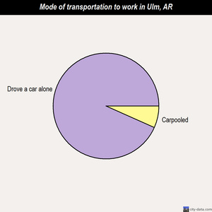 Ulm mode of transportation to work chart