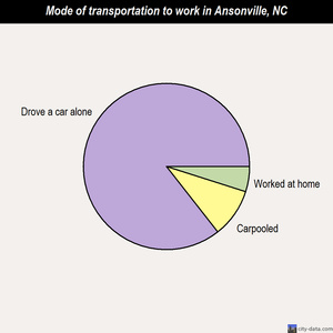 Ansonville mode of transportation to work chart