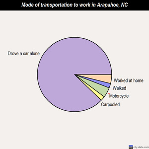 Arapahoe mode of transportation to work chart