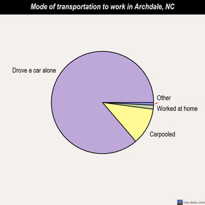 Archdale mode of transportation to work chart