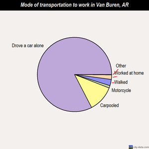 Van Buren mode of transportation to work chart
