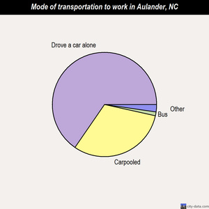Aulander mode of transportation to work chart