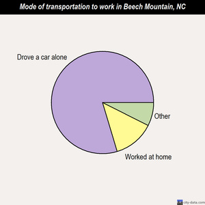 Beech Mountain mode of transportation to work chart