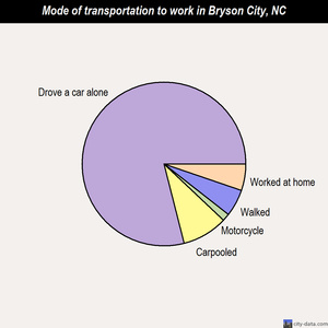 Bryson City mode of transportation to work chart