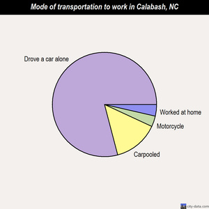 Calabash mode of transportation to work chart