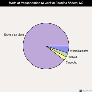 Carolina Shores mode of transportation to work chart
