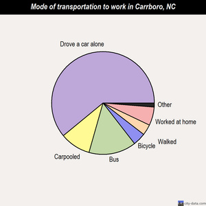 Carrboro mode of transportation to work chart