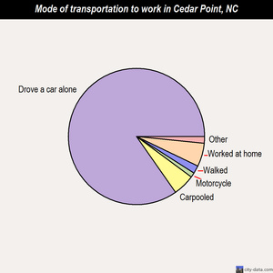 Cedar Point mode of transportation to work chart